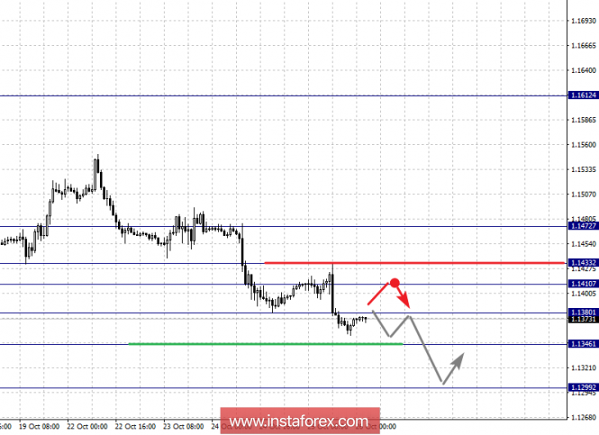 Fractal analysis of major currency pairs on October 26