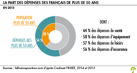 Part des depenses des francais de plus de 60 ans