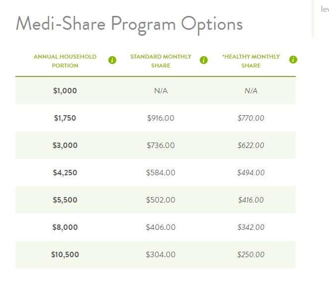 medi-share program options family of four