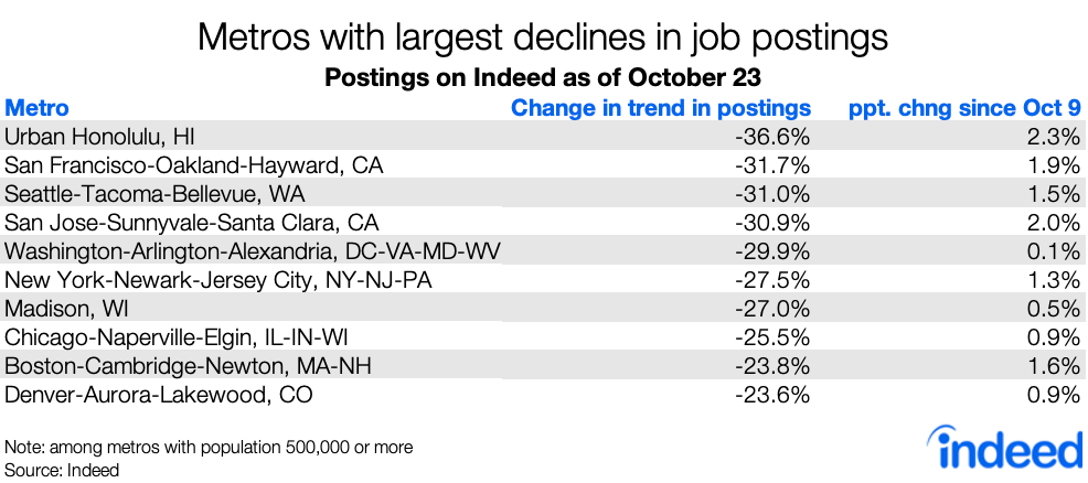 Table showing metros with the largest declines in job postings.
