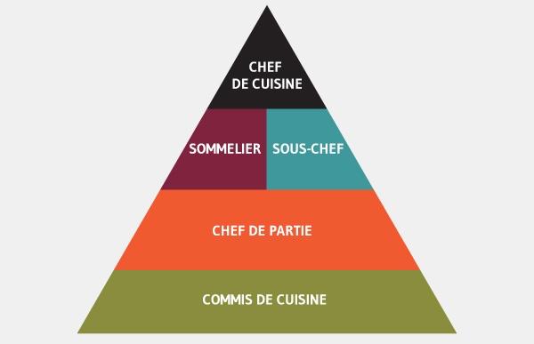 Commis de Cuisine - Assistent des Kochs