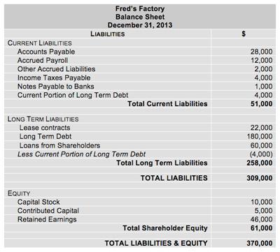 Source:- Free Management E-books|Liabilities on Balance Sheet