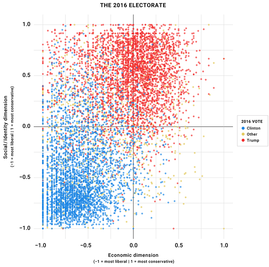 https://www.voterstudygroup.org/assets/i/uploads/reports/Graphs-Charts/1101/figure2_drutman_e4aabc39aab12644609701bbacdff252.png