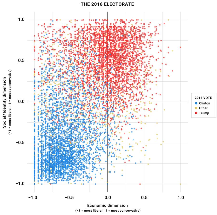 https://www.voterstudygroup.org/assets/i/uploads/reports/Graphs-Charts/1101/figure2_drutman_e4aabc39aab12644609701bbacdff252.png