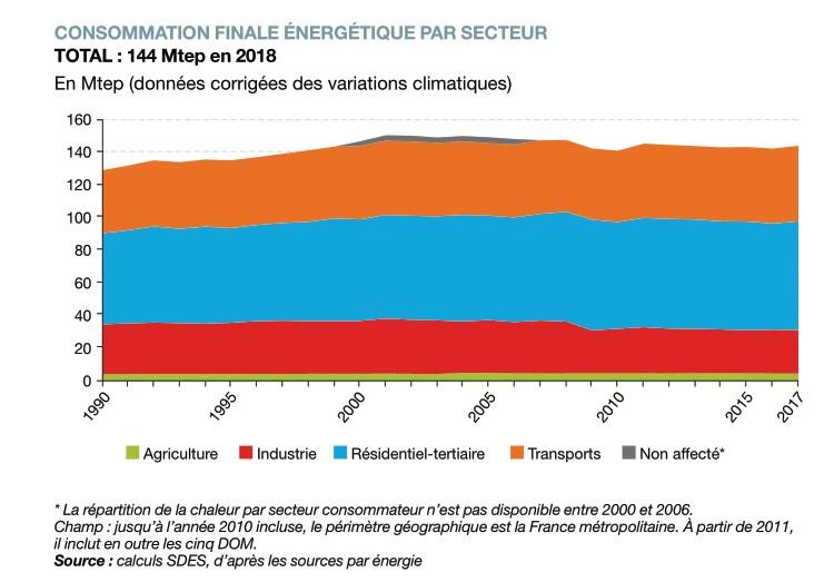 Consommation finale énergie par secteur 2018