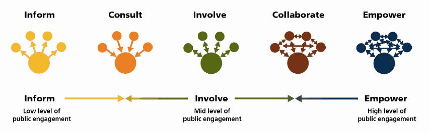 IAP2-symbols of public engagement