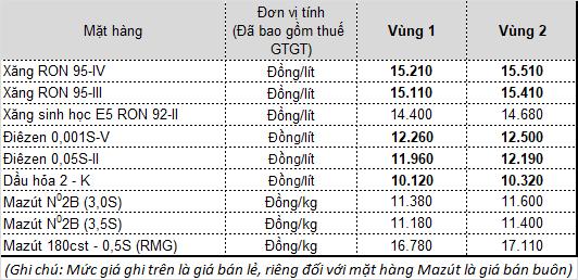 Sau phiên điều chỉnh, giá xăng dầu tăng nhẹ - Ảnh 2