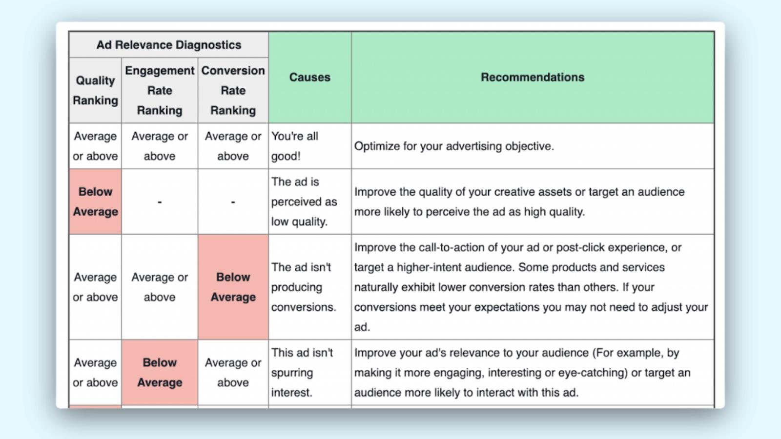 ad-relevance-diagnistics