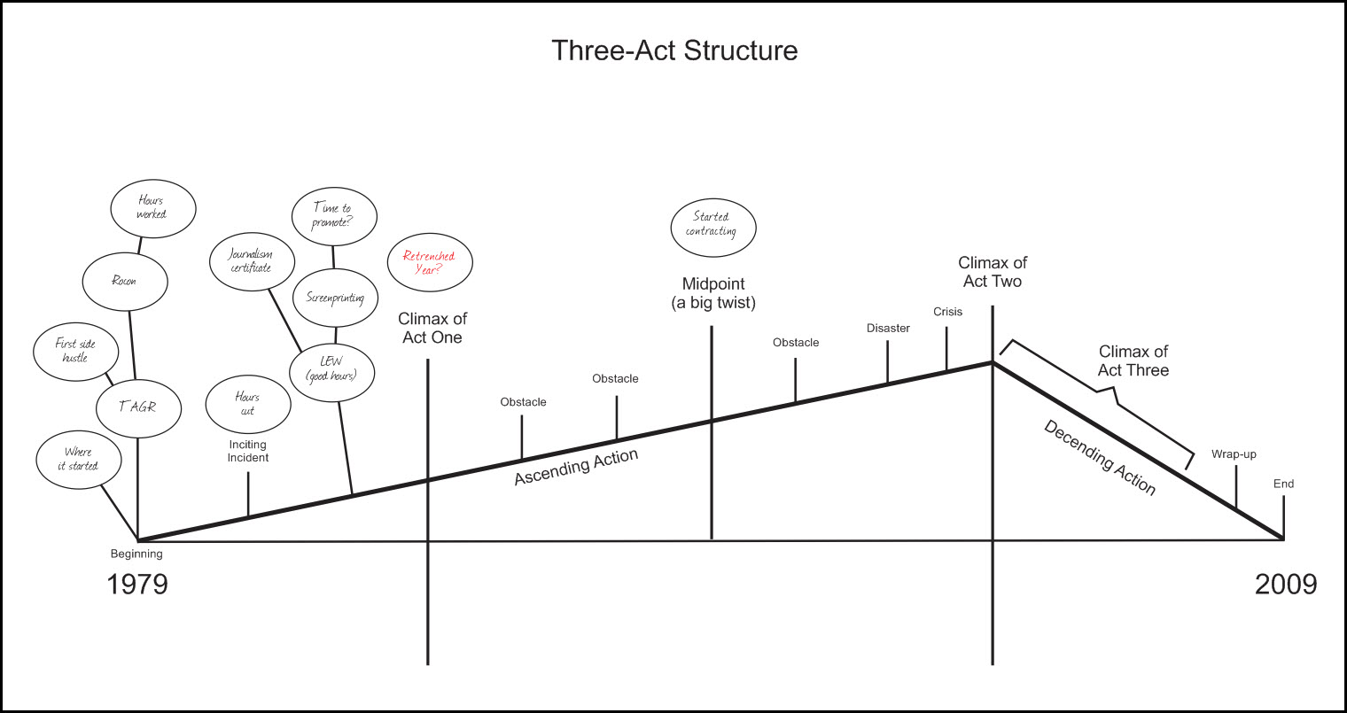 three act structure of a life story