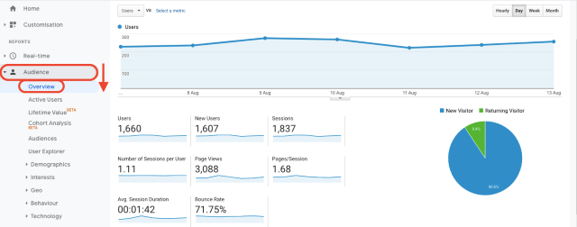Google Analytics audience overview chart. This screenshot shows the number of new- and returning visitors.