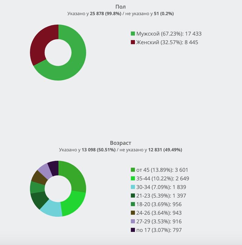 Демографический портрет активной целевой аудитории А.Навального из ТОП-10 во ВКонтакте. Часть 3., изображение №4