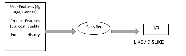 The figure shows the flow chat representation of the working of Classification model.