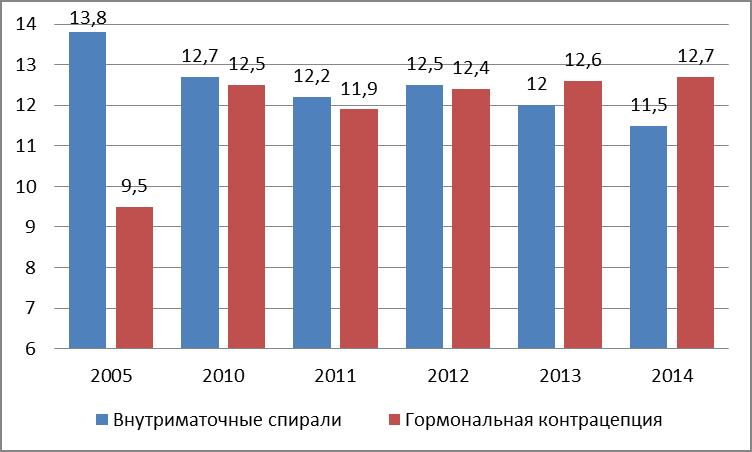 Ситуация с абортами в России