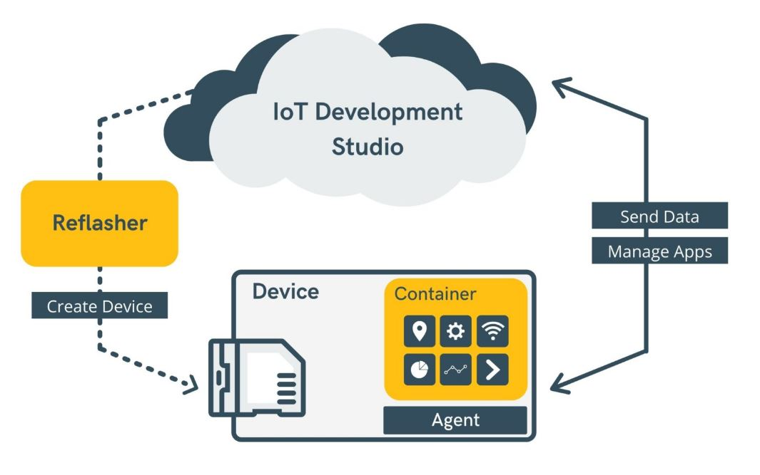 IoT development studio overview with agent to develop IoT apps remotely