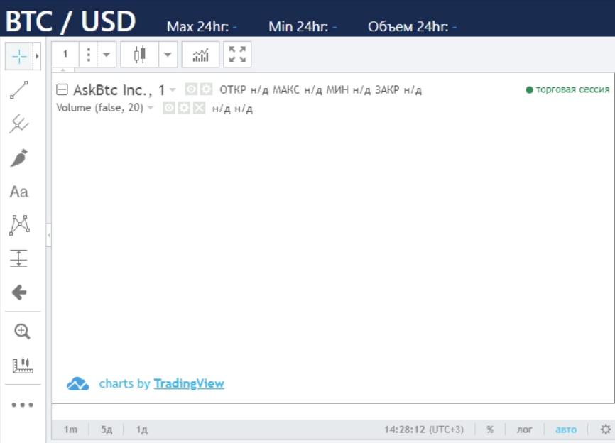 Мошенническая криптобиржа ASKBTC: обзор схемы обмана и отзывы реальных клиентов