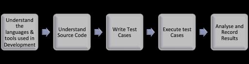 white-box-penetration-testing-flow