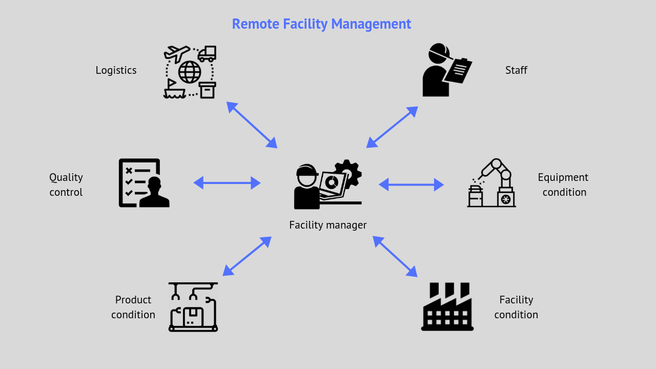 remote IoT factory management