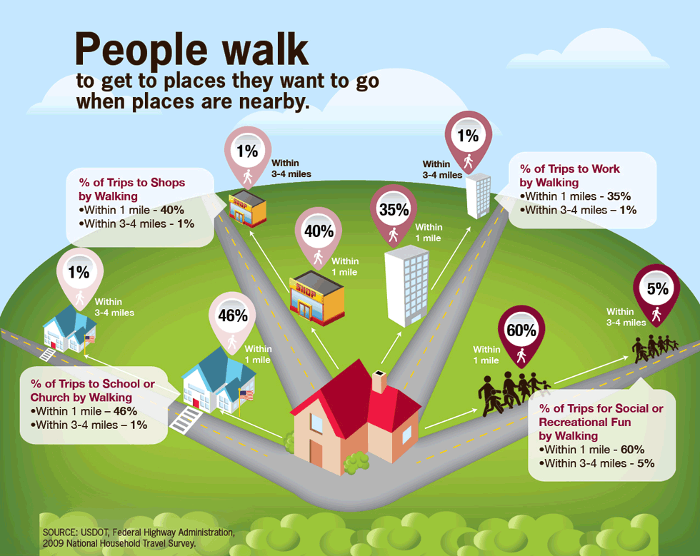 https://www.cdc.gov/vitalsigns/walking/images/risk_a980px.png