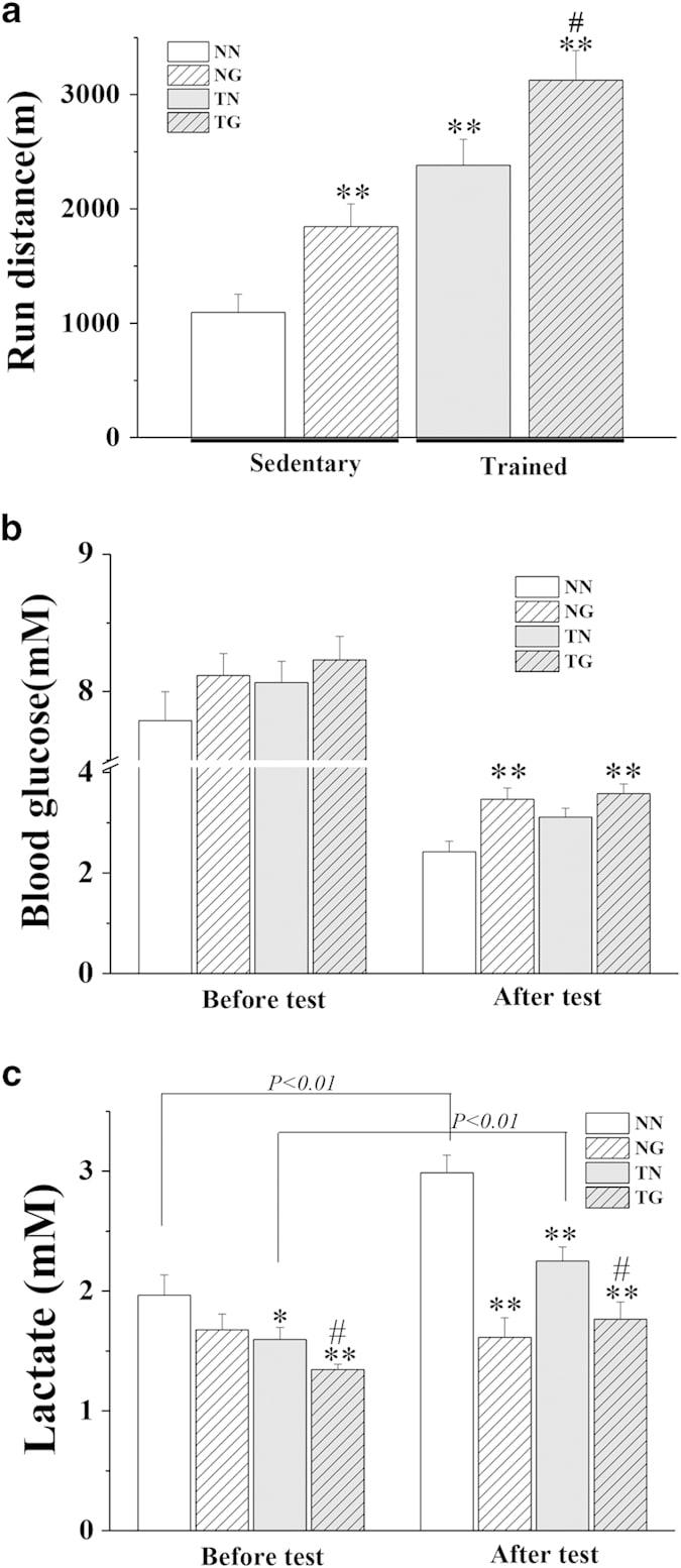 Bar Chart Of Bar Chart of Running Distance, Blood Glucose and Lactate of 4 groups in a Cardarine Study.