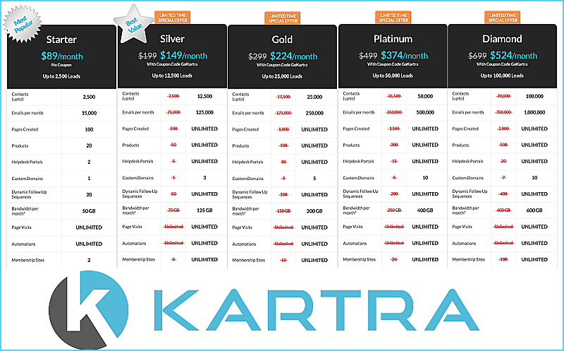 Image result for kartra pricing
