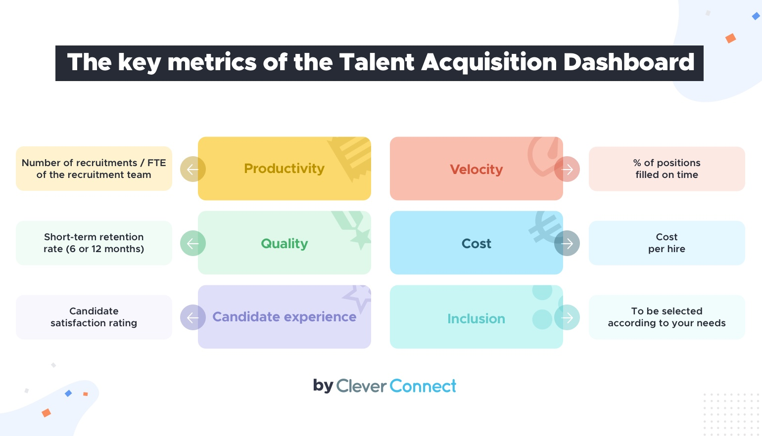 The key metrics of the Talent Acquisition Dashboard