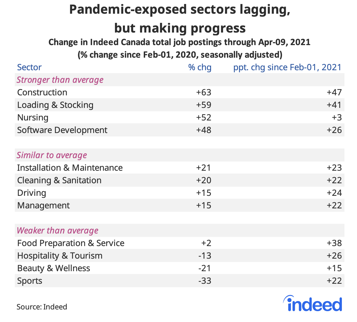 Table showing pandemic-exposed sectors lagging, but making progress