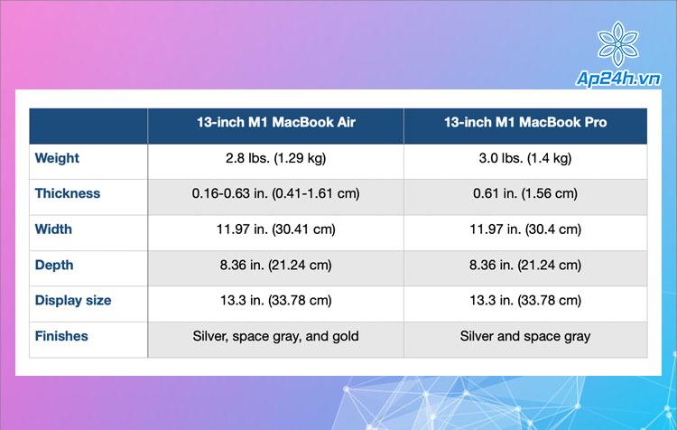 Không có nhiều khác biệt giữa kích thước, trọng lượng và màu sắc