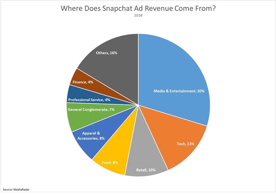 Snapchat ad revenue breakdown for 2018