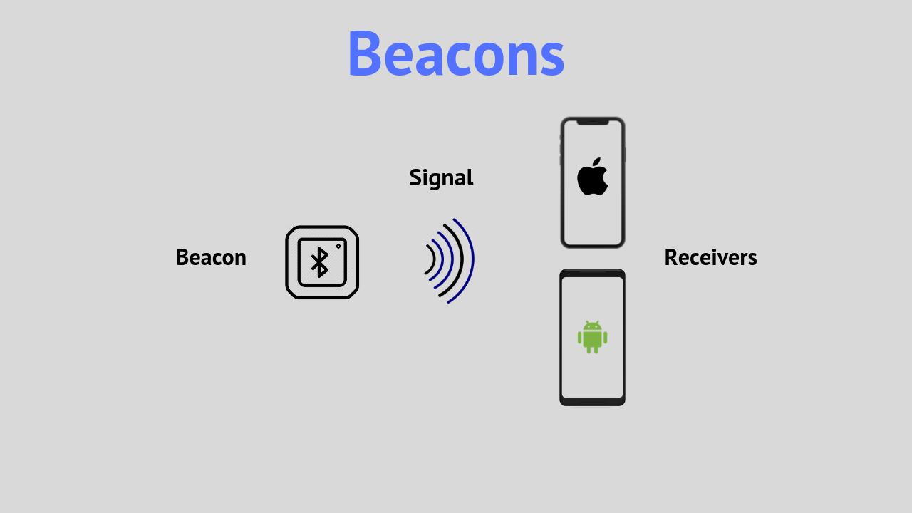 The beacon sends a signal via Bluetooth Low Energy, which is received by nearby mobile devices.