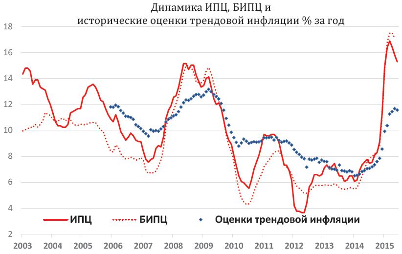 Вчера Росстат опубликовал инфляцию - на прошлой неделе 0.1%.