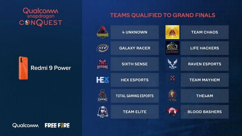 All the participating teams of the Qualcomm Snapdragon Conquest: Free Fire Open 2020 Grand Finals