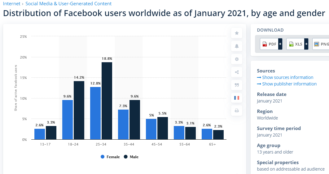 Distribution of Facebook users wordlwide