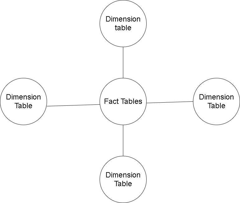 Data Warehouse Interview Questions - Dimension Table