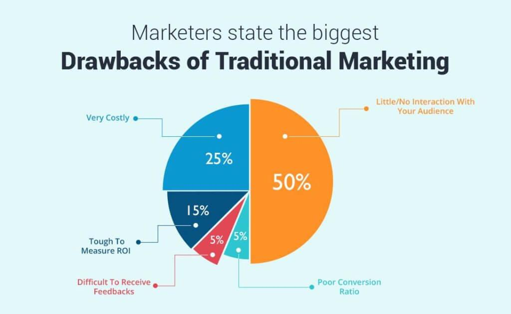 drawbacks of traditional marketing