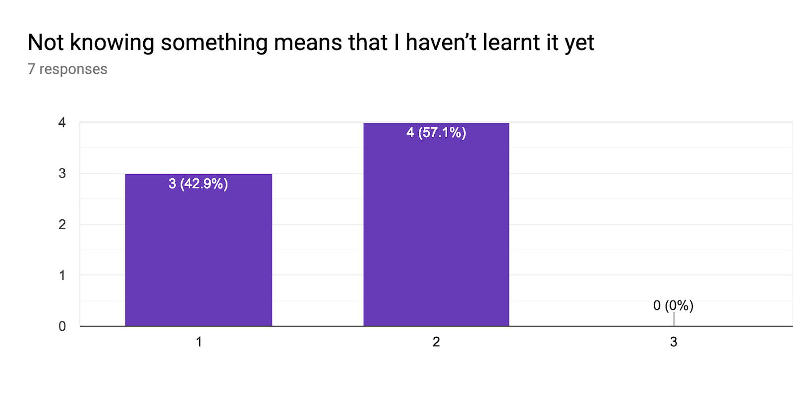 Forms response chart. Question title: Not knowing something means that I haven't learnt it yet. Number of responses: 7 responses.