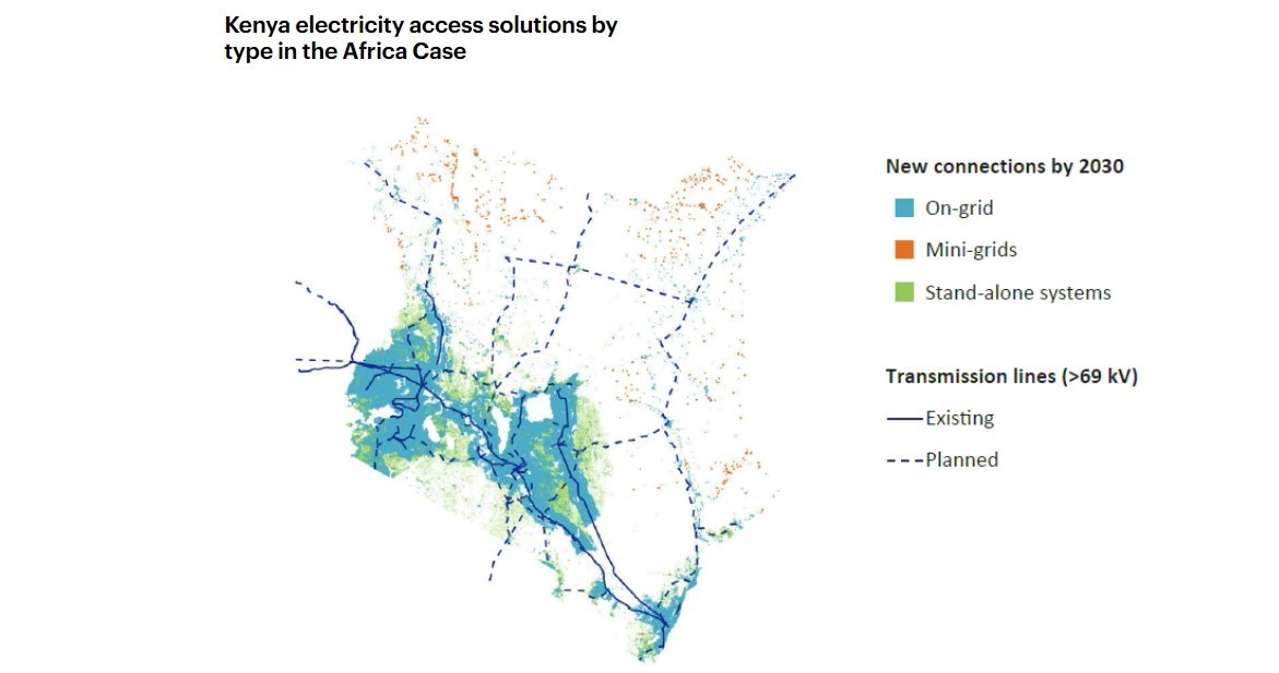 Kenya Electricity Access Solutions by type in the Africa Case