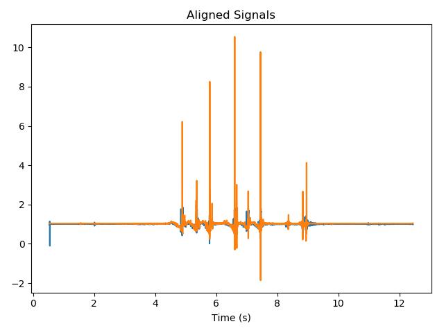 aligned signals