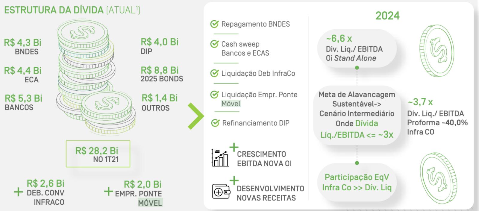 Estrutura atual e projetada para o endividamento da Oi.