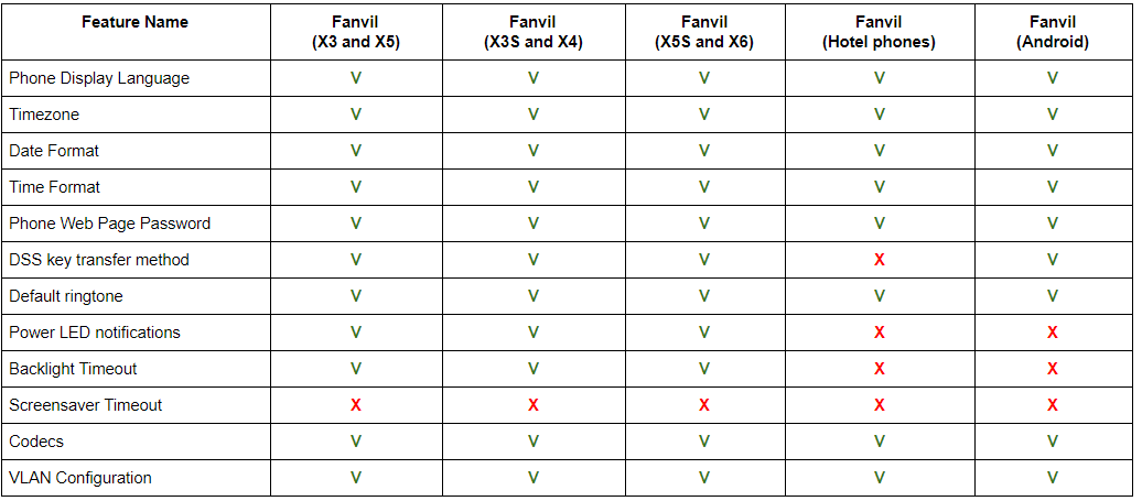 IP Phone Configuration Options and Provisioning Features