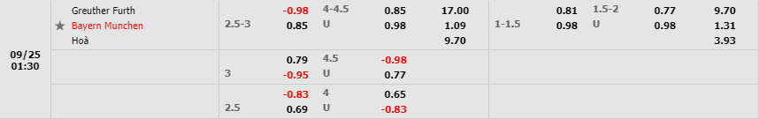 Tỷ lệ kèo Greuther Furth vs Bayern Munich theo W88