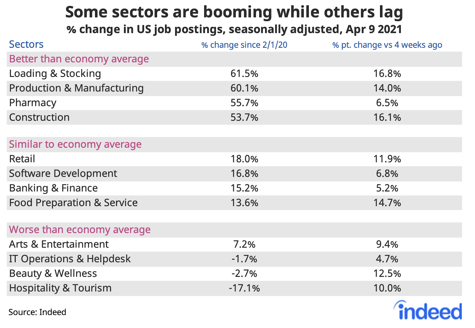 Table showing some job sectors are booming while others lag