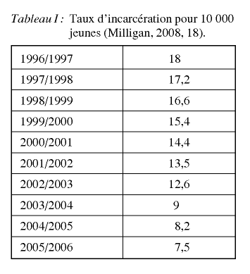 tasa jóvenes encarcelados por 10000.