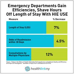 HLNY ER Dept Infographic_HIEGains.png