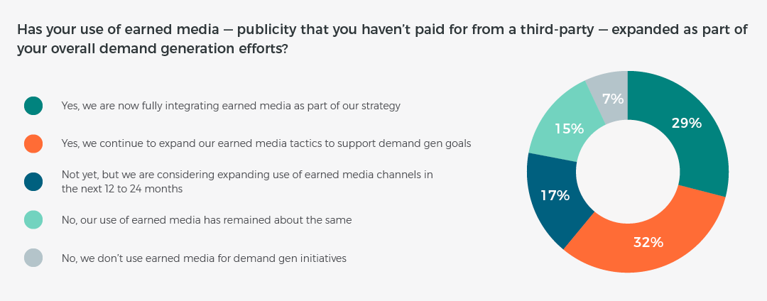 Earned Media Influential in Performance Marketing