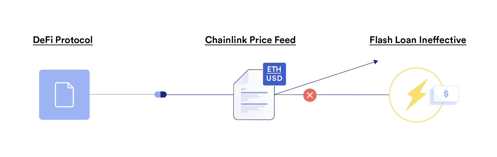 Flash Loans ineffective against Chainlink Price Feeds