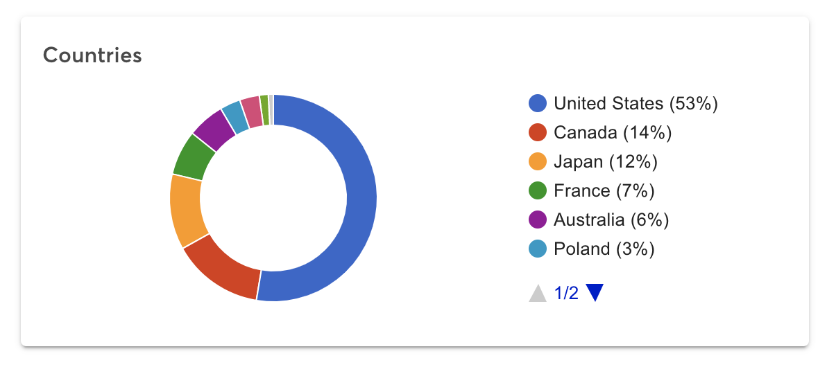 Audience statistics from United States, Canada, Japan, France, Australia, and Poland.