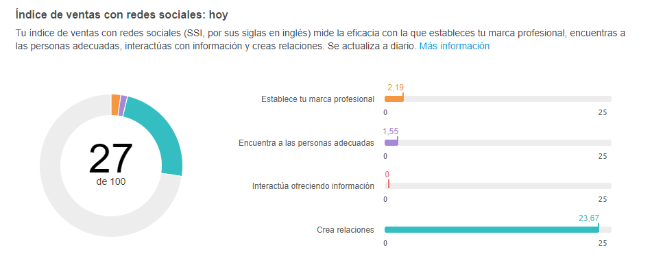 Social Selling Index indice