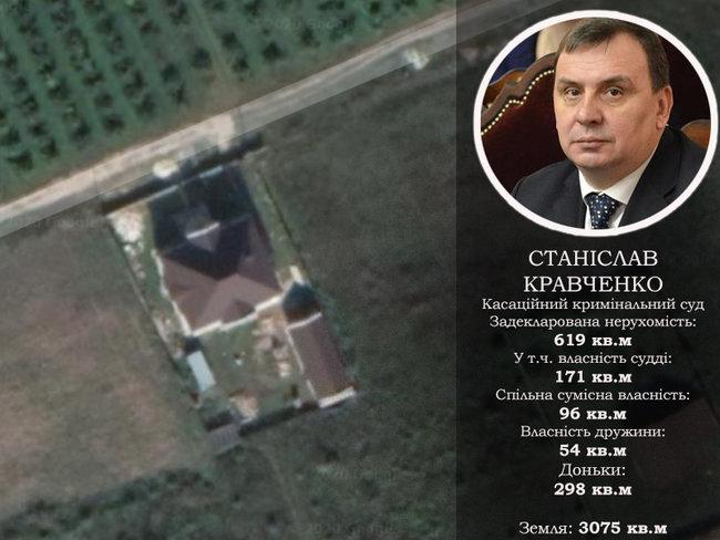 Будинок із каплицею, житло у Росії та квартира за $700. Нерухомість суддів Верховного Суду 09