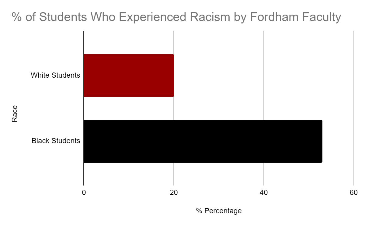 Fordham Anti-Racist Alumni Collective Announces Results Of Alumni Survey