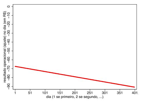Gráfico: com o tempo o resultado de day traders tende a piorar, mostra o estudo